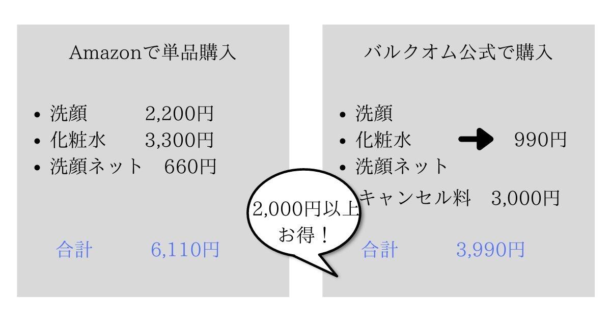 バルクオムをAmazonで単品購入したときと公式で定期購入したときの料金比較