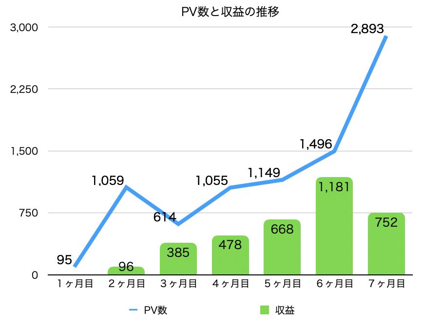 7ヶ月間のPVと収益の推移