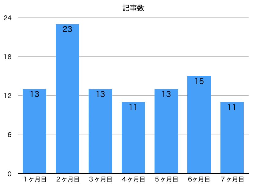 ブログ7ヶ月間に投稿した記事数のグラフ