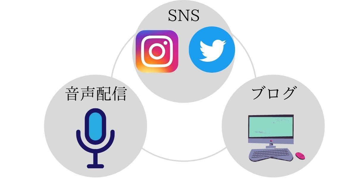 SNSと音声配信とブログのサイクル