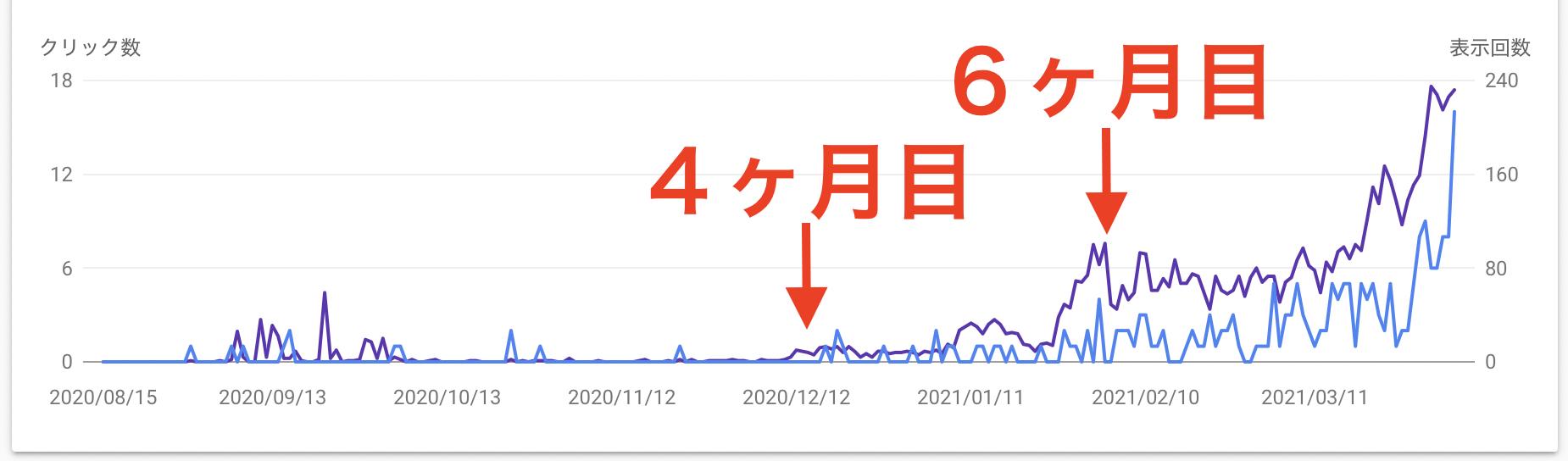 ブログ8ヶ月の検索流入推移