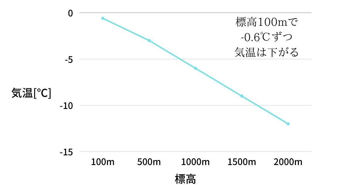 標高と気温の関係を折線グラフであらわした画像
